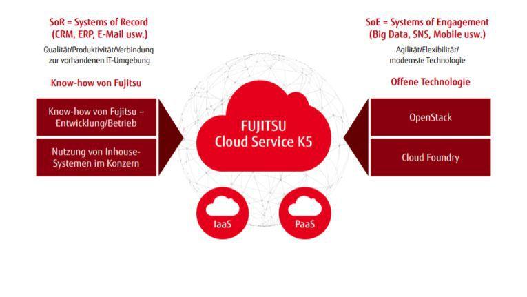 Fujitsu will offene Technologien und eigenes Know-how zu einer Lösung verbinden, die für kundennahe wie für Backend-Systeme einsetzbar ist.