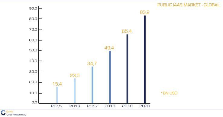 Der weltweite IaaS- und PaaS-Markt liegt im Jahr 2017 nach Prognosen von Crisp Research bei rund 35 Milliarden Dollar.