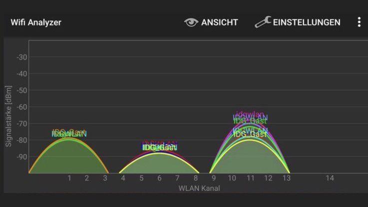 Idealfall: Vor allem in dicht besiedelten Gebieten drängen sich deutlich mehr WiFi-Geräte in den Funkkanälen.