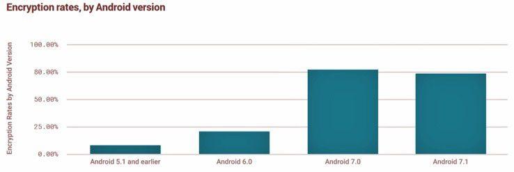 Anteil der ab Werk verschlüsselten Android-Geräte in 2016