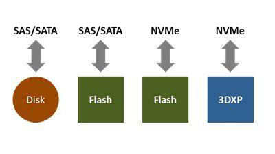Von Flash SSDs lassen sich sowohl mit SAS/SATA als auch NVMe Daten lesen und schreiben, bei 3DXP ist dies nur über NVMe möglich.