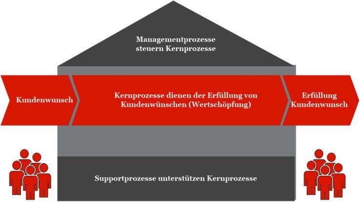 Das Prozesshaus als Darstellung der Prozessarten