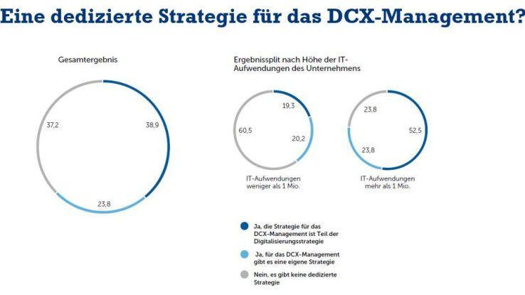 Rund 39 Prozent der Befragten haben eine DCX-Strategie im Rahmen der gesamten Digitalisierungsstrategie entwickelt.