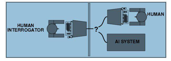 Der Turing-Test: Wer ist Mensch und wer ist Maschine?