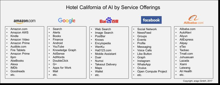 Hotel California der Artificial Intelligence nach Service-Angeboten.