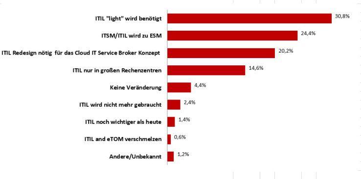 """Fast ein Drittel der Befragten hätte gerne ein """"ITIL light""""."""