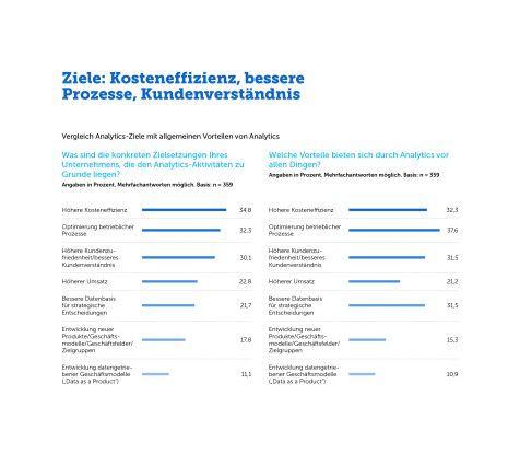 Analytics soll in erster Linie bestehende Strukturen in den Unternehmen verbessern: Kosten, Prozesse und die Kundenzufriedenheit.
