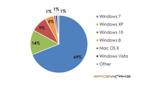 Spiceworks ist einer der führenden Anbieter von Tools für die Netzwerkverwaltung. So kann das Unternehmen laufend erfassen, was in den Firmen wirklich eingesetzt wird - und demnach ist das von Microsoft nicht mehr unterstützte Windows XP weiter verbreitet als Windows 10.
