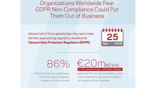 Die Sorgen der Unternehmen, die DSGVO nicht rechtzeitig umsetzen zu können, sind groß. Cloud-Nutzer und Cloud-Anbieter sollten nun ihre Lücken schließen, damit die Cloud-Compliance gewährleistet werden kann.
