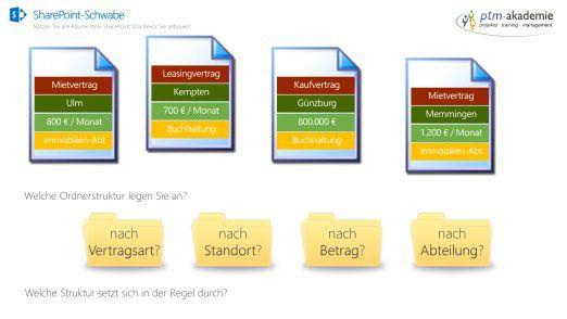 Beispiel: Dateien die strukturiert abgelegt werden sollen ins SharePoint übertragen werden.