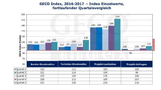 Alle vier Bewertungskategorien haben im GECO-Freiberufler-Index im ersten Quartal 2017 Zuwächse verzeichnet.