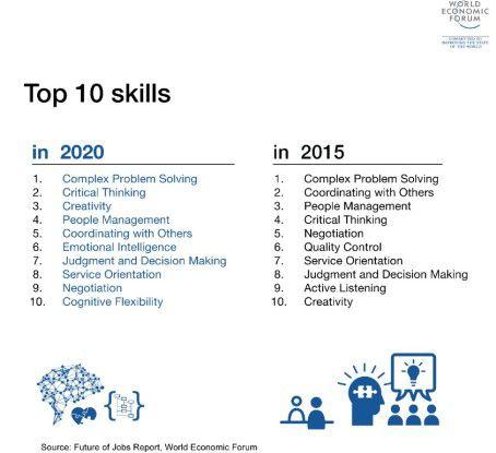 Skills der Zukunft