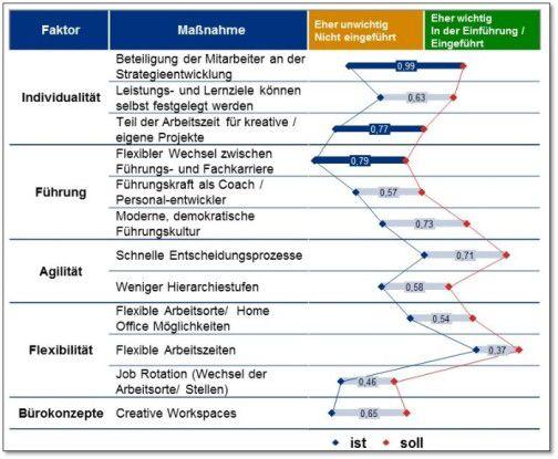 Differenz zwischen Wunsch der Mitarbeiter und realer Einführung von New-Work Instrumenten