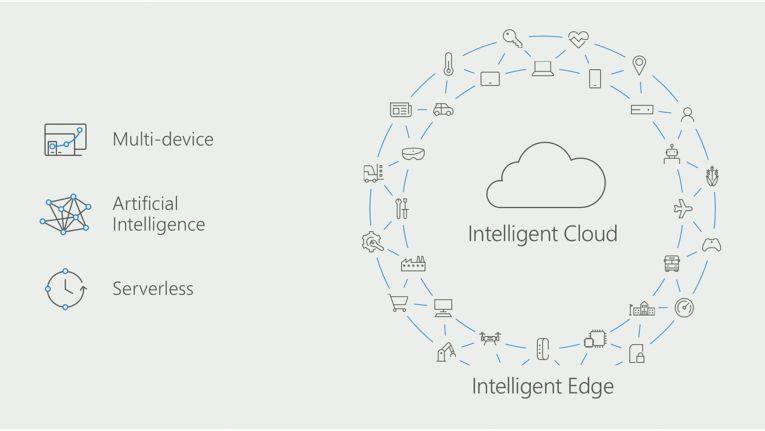 """Paradigmenwechsel: Von """"Mobile First"""" und """"Cloud First"""" zu einer intelligenten Cloud und einer intelligenten Edge."""