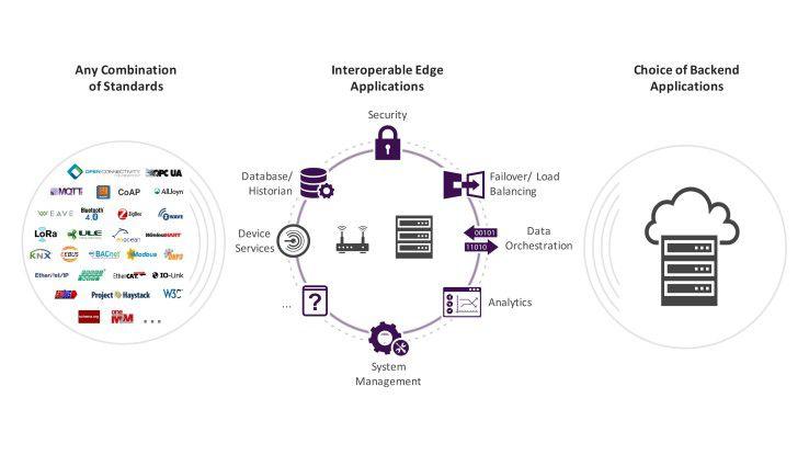 Das EdgeX-Foundry-Projekt hat ein offenes, einheitliches Framework für das IoT-Edge-Computing zum Ziel.