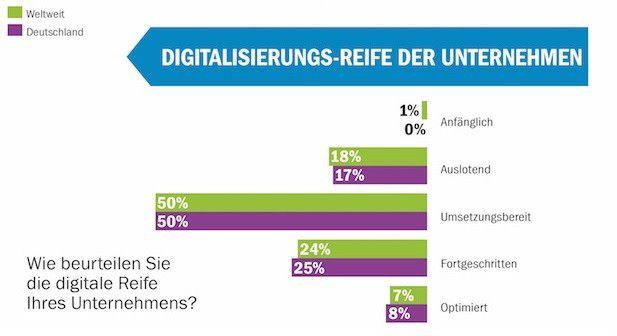 Die Hälfte der Unternehmen ist bereit für den digitalen Wandel. Das heißt aber auch, dass ihnen die eigentliche Digitalisierung noch bevorsteht.