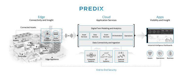 Der Aufbau der Predix IIoT-Plattform