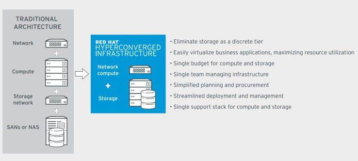 Die Red Hat Hyperconverged Infrastructure im Detail.