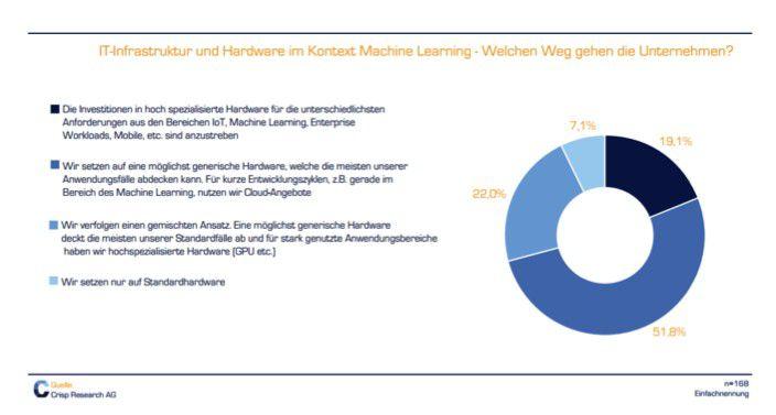 IT.Infrastruktur und Hardware im Kontext von Machine Learning.
