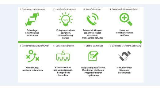 Erste-Hilfe-Maßnahmen bei Projekten in Schieflage.