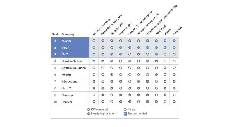 Top 10 der Chatbot-Lösungen für den Kundenservice im Vergleich