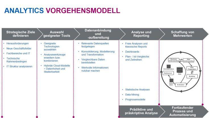 Analytics Vorgehensmodell