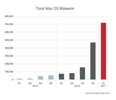 Vor allem durch Adware sind die Angriffe auf Macs gestiegen.