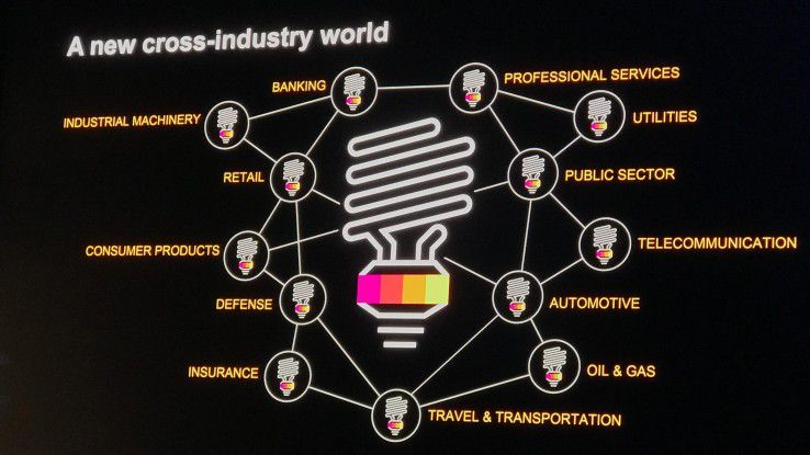 Mit der Digitalisierung verschwinden die Grenzen zwischen Branchen.