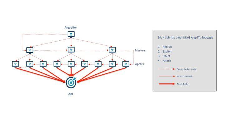 Das Schema zeigt, wie DDoS-Attacken in mehreren Stufen organisiert werden.