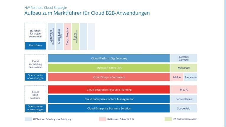 Die Finanzsoftware Scopevisio und die ECM-Lösung CenterDevice sind das Fundament der Cloud-Architektur, die HW Partners nun kontinuierlich ausbauen wiill.