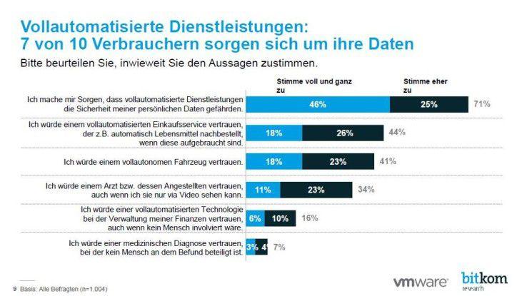 Das Vertrauen der Deutschen in KI-Services ist nicht besonders hoch.