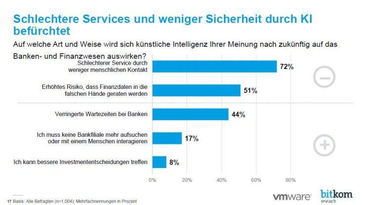 Im Finanzwesen befürchten die Verbraucher schlechteren Service durch KI.