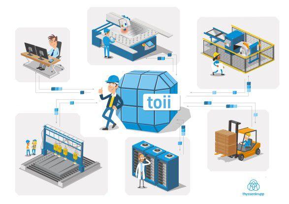 Die IIoT-Plattform toii soll die Kommunikation von Maschinen untereinander als auch zwischen Maschinen und IT-Systemen ermöglichen.