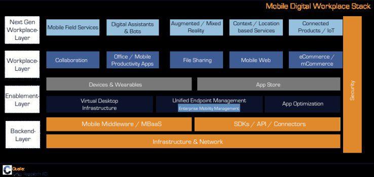 """Mobile AI hat den gesamten Workplace-Stack """"infiziert"""" - vom Backend-Layer bis zu den neuesten Apps und Services."""