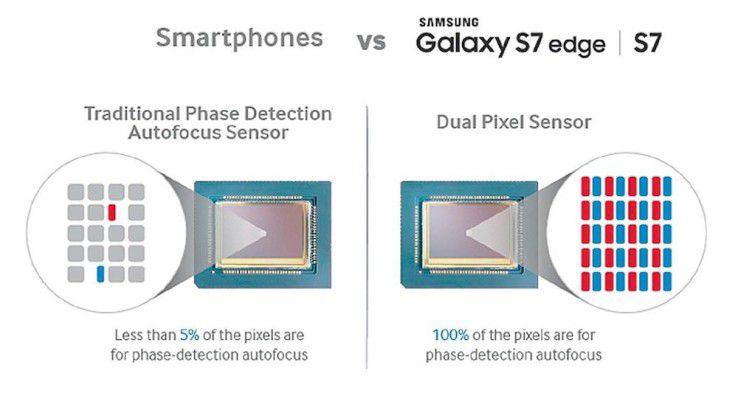 Da bei Samsungs Dual-Pixel-Technologie jedes Pixel auch für den Autofokus zuständig ist, soll dieser schneller arbeiten und vor allem über den kompletten Bildbereich scharfstellen.