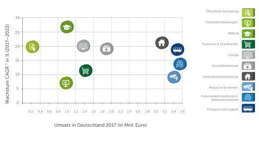 Die Smart-City-Segmente wachsen hierzulande unterschiedlich. Das größte Volumen hat die Transport- und Logistik-Branche.