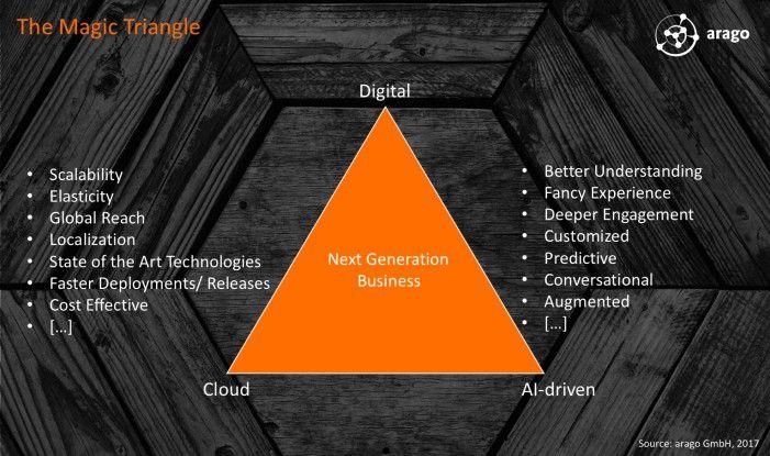"""Die Eckpunkte eines """"magischen Dreiecks"""", das die Grundlage moderner Unternehmensstrategien darstellt."""