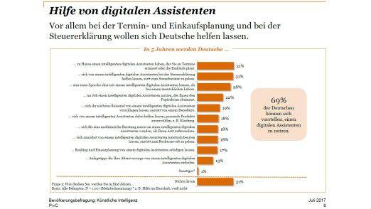Vor allem bei der Termin- und Einkaufsplanung sowie bei der Steuererklärung wollen sich die befragen Deutschen von digitalen Assistenten helfen lassen.