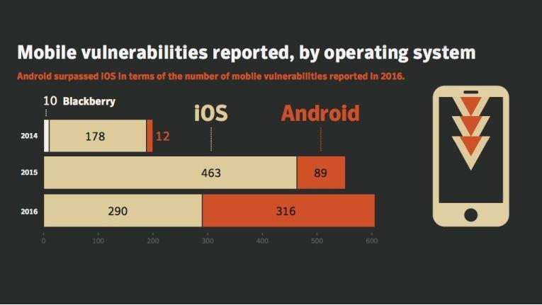 Die Malware-Gefahr steigt bei Nutzung von Android Devices. Das hat mehrere Gründe.