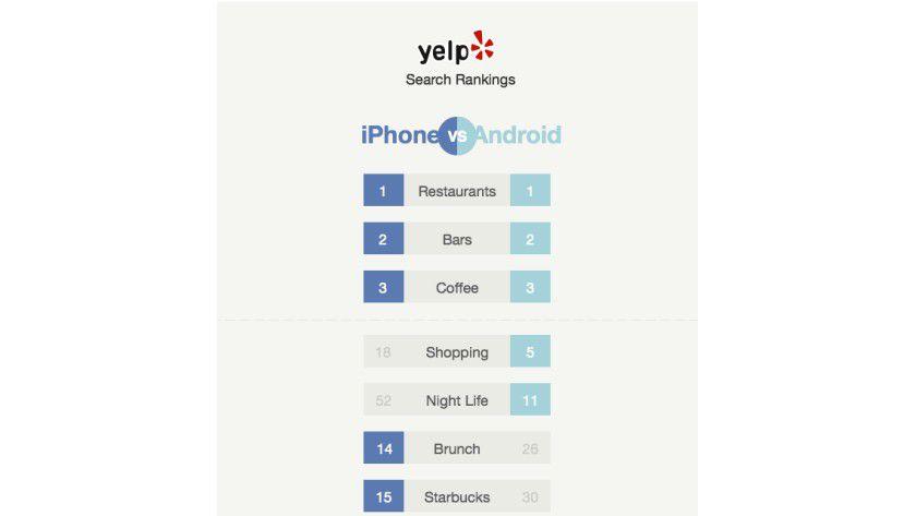 Yelp-Studie zu iPhone und Android-Smartphone