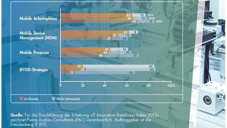 """""""Enterprise Mobility – Spagat zwischen Sicherheit und Mobilität"""" beschreibt Freudenberg IT die Ergebnisgrafik im Teil 6 der PAC-Studie """"IT Innovation Readiness Index 2015""""."""