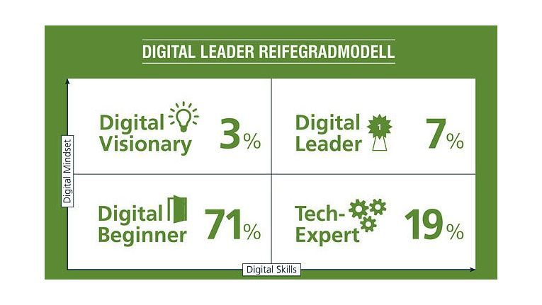 """Die aktuelle Studie """"Digital Leader – Leadership im digitalen Zeitalter"""" von Crisp Research im Auftrag von Dimension Data belegt, dass gerade einmal sieben Prozent der Entscheider als Digital Leader geeignet sind."""