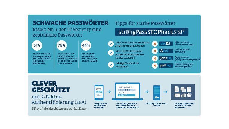 Starke Authetifzierung mit ESET - starke Passwörter