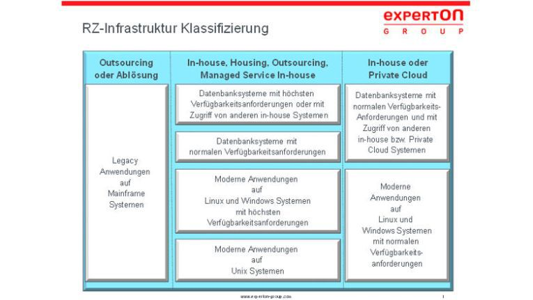 Klassifizierung der Data Center laut Experton Group