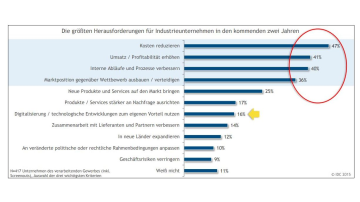 "IDC-Studie ""Industrie 4.0 in Deutschland 2015"""