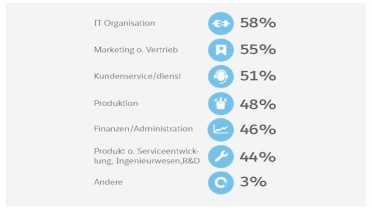 IT und Marketing sind die Abteilungen die vermehrt auf die Cloud setzen. Quelle IDC