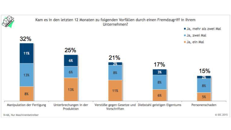 Die deutschen Fertigungsbetriebe hatten 2015 mit zahlreichen Angriffen zu kämpfen.