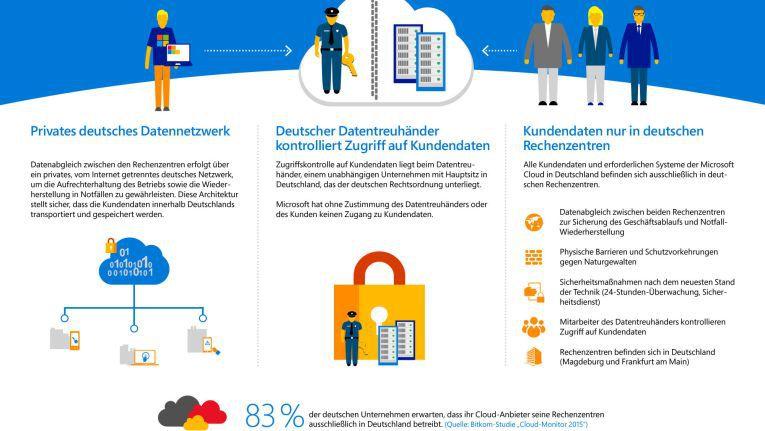 So stellt sich Microsoft das Geschäft mit der Cloud in Deutschland vor: Azure, Office 365 und Dynamics CRM Online aus zwei deutschen Rechenzentren unter der Kontrolle eines deutschen Datentreuhändlers.