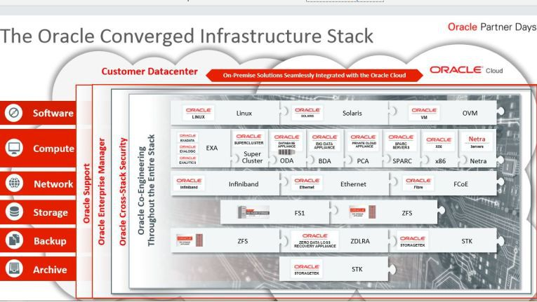 """Red Stac""k nennt sich offiziell Oracle Converged Infrastructure Stack."