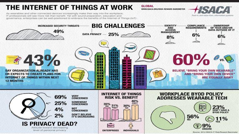 Umfragen zeigen, welche Risiken Unternehmen im Internet of Things erwarten. Die Ergebnisse solcher Studien können bei der eigenen Risikoanalyse Orientierung geben.